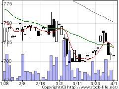 7837アールシーコアの株式チャート