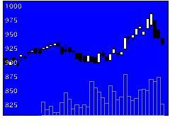 7840フラベッドHの株式チャート