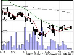 7844マーベラスの株価チャート