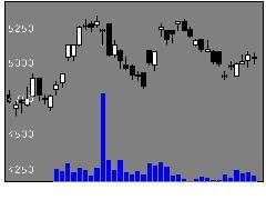 7846パイロットの株価チャート