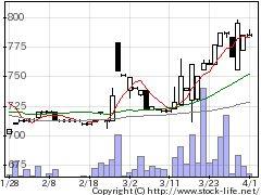 7850総合商研の株価チャート