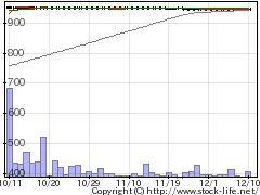 7855カーディナルの株価チャート