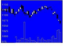 7856萩原工業の株式チャート