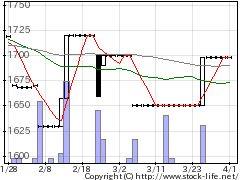 7857セキの株式チャート