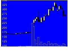 7859アルメディオの株価チャート