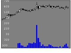 7860エイベックスの株価チャート