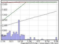 7862トッパンフォの株価チャート