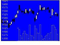 7864フジシールの株価チャート
