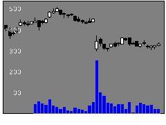 7867タカラトミーの株価チャート