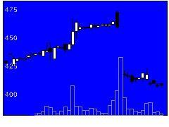 7870福島印刷の株式チャート