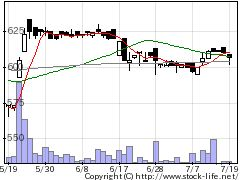 7871フクビ化学工業の株価チャート