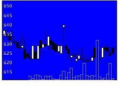 7872エステールの株価チャート