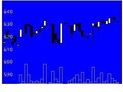 7875竹田印刷の株式チャート