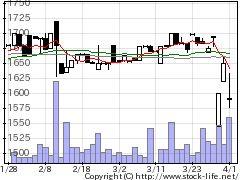7877永大化工の株式チャート