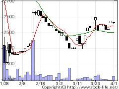 7878光・彩の株価チャート