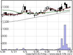 7879ノダの株価チャート