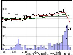 7883サンメッセの株価チャート