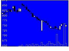 7885タカノの株式チャート