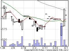 7886ヤマト・インの株式チャート
