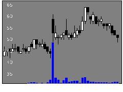 7897ホクシンの株価チャート