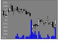 7898ウッドワンの株式チャート