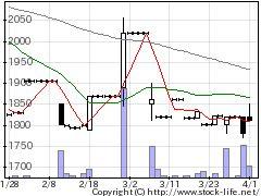 7901マツモトの株価チャート