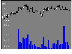 7905大建工の株価チャート