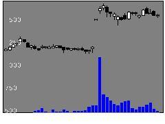7906ヨネックスの株式チャート
