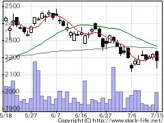 7911凸版の株価チャート