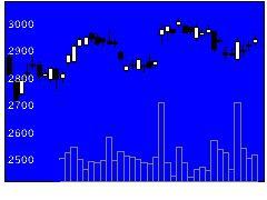 7912大日本印刷の株価チャート