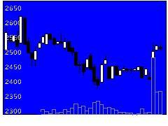 7914共同印の株式チャート