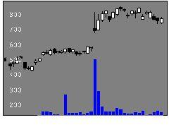 7915NISSHAの株価チャート