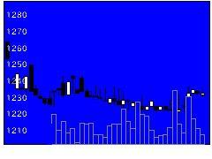 7916光村印の株価チャート