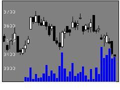 7917藤森工業の株価チャート