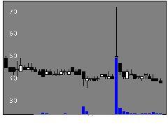 7918ヴィアHDの株価チャート