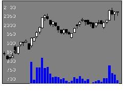 7921宝&COの株価チャート