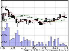 7922三光産業の株式チャート