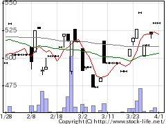 7923トーインの株価チャート