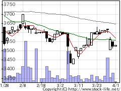 7932ニッピの株価チャート
