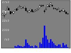7936アシックスの株式チャート