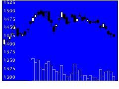 7942JSPの株価チャート