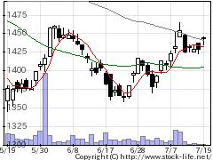7942JSPの株式チャート