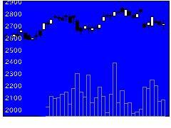 7943ニチハの株価チャート