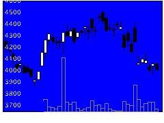 7944ローランドの株式チャート