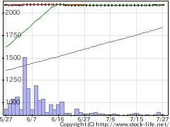 7945コマニーの株式チャート