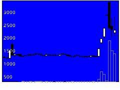 7946光陽社の株価チャート