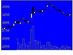 7947エフピコの株価チャート