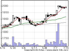7949小松ウオールの株式チャート