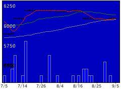 7950日デコラの株価チャート