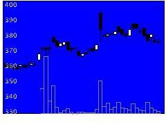 7953菊水化の株式チャート